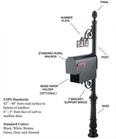 Image of the C-Series Mailbox
