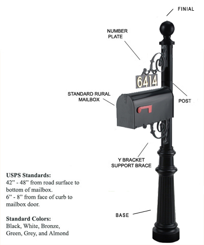 Image of the D-Series Mailbox